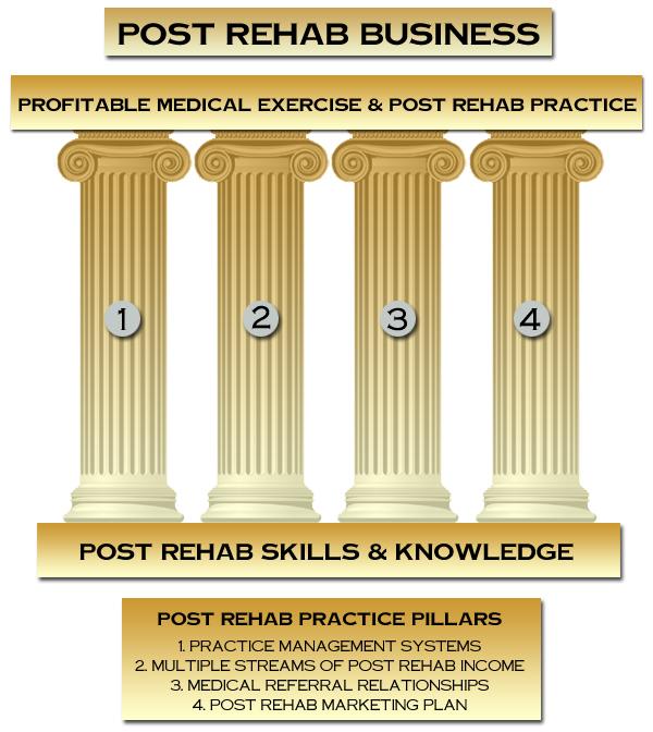 Medical Exercise/Post Rehab Business Model